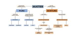 Flow Chart Of Classifying Matter Ibmyp Honors Chemistry Ms Peaces Chemistry Class