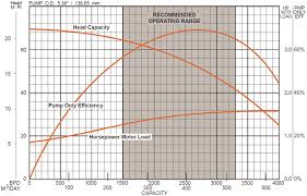 Typical Esp Pump Performance Curves Figure Courtesy Of Wood