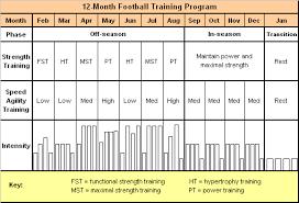 The 12 Month Football Training Program Soccer Training