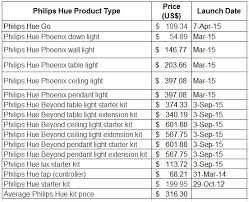 philips led lighting price list 2014. philips hue kit prices during initial launch. ledinside is using as the major example because company was one of first to develop smart led lighting price list 2014 i