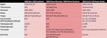 Ford Truck Comparison Chart Diesel Details Ram 1500 Ecodiesel Chevy Silverado Duramax