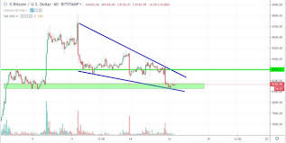 Bitcoin Price Analysis On October 16 Bitcoin Crashes On The