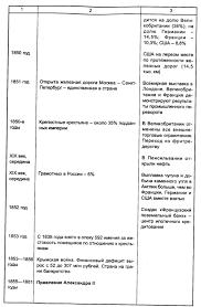 Россия торговая финансовая и промышленная Экономическая история экономическая история России