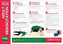 posters for the office. 7 Crucial Steps When Doing A Life-saving CPR On An Adult. Best Posted In Your Office Clinic To Remind First Aiders (and Even Untrained Individuals) The Posters For