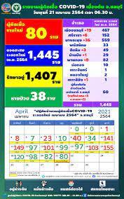 ชลบุรี ติดเชื้อโควิดเพิ่มอีก 80 ราย ออกประกาศเตือน 5 สถานที่เสี่ยง !!