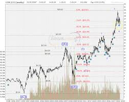 Uob Chart Ccloh Strategic Investor Zone Dbs Ocbc Uob Analysis