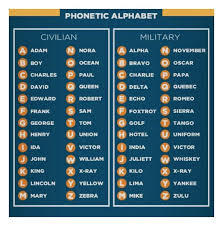 The nato phonetic alphabet, more accurately known as the international radiotelephony spelling alphabet and also called the icao phonetic or icao spelling alphabet, as well as the itu phonetic alphabet, is the most widely used spelling alphabet. Phonetic Alpha Phonetic Alphabet Writing Courses Graphic Fun