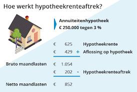 Hypotheek en belasting