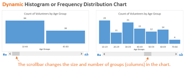Excel Distribution Chart Dynamic Histogram Or Frequency Distribution Chart Excel Campus