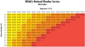 Heat Index Chart Sports Elcosh Criteria For A Recommended Standard Occupational