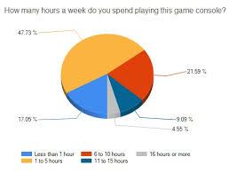 Video Game Craze Roamler Uk Blog