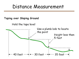 Surveying Taping Unit Surveying Lesson Measuring Distance Ppt Download