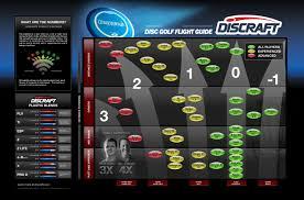 Discraft Discs Flight Chart Crafting