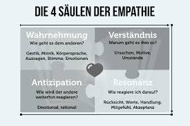 Empathie Machen Sie Den Mitgefühl Test Karrierebibelde