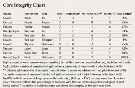 Walnut Grading Chart Choose The Right Plywood Popular Woodworking Magazine
