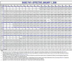 Scientific Miltary Pay Scale Us Army Ranks And Pay Miltary