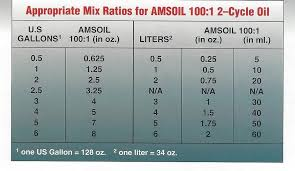 25 To 1 Oil Mix Chart Amsoil Provides Ways To Take The Guesswork Out Of Mixing