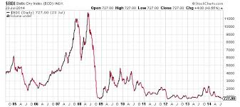 Baltic Dry Index Chart Today Baltic Dry Index Crashes Calamity Or False Alarm Zero
