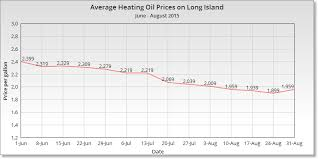 Heating Oil Price Chart 2016 Oil Price Charts Compare Home Heating Cod Oil Prices On
