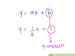 image titled graph linear equations step 1bullet2