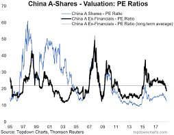 Chart Of The Week Make Chinese Stocks Cheap Again Seeking
