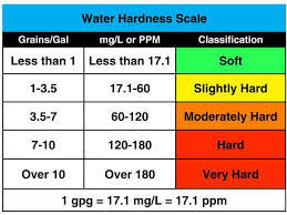 Water Hardness Chart H2o Care