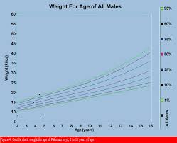 Ideal Weight Chart Amazing Growth Centile Charts Anthropometric Measurement Of Pakistani
