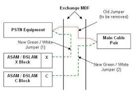 how the internet works in a nutshell overclockers forums left hand side of mdf in diagram is the equipment side and rhs is the customer side heading out to the street red jumper wire shows what is connected