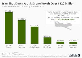 Chart Iran Shot Down A U S Drone Worth Over 120 Million