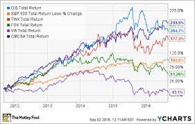 Disney Stock Price Chart Walt Disney Co Stock In 6 Charts The Motley Fool