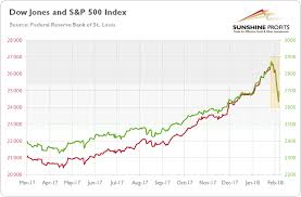Gold Stock Index Chart Three Truths About Stock Market Sell Off Gold Investors