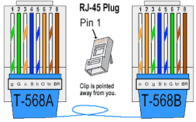 ethernet cable color coding diagram the internet centre a good way of remembering how to wire a crossover ethernet cable is to wire one end using the t 568a standard and the other end using the t 568b standard