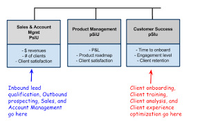 Saas Org Chart Predictable Revenue How To Structure The Customer Success