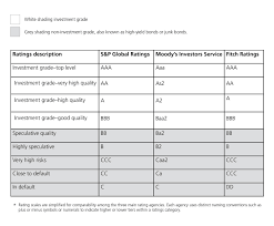 Bond Credit Ratings Explained John Hancock Investment Mgmt