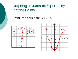 graphing a quadratic equation by plotting points