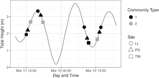 The Effect Of Tides On Nearshore Environmental Dna Peerj