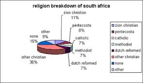 Africa Religion Pie Chart Religion