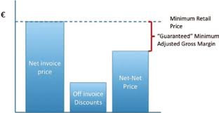 Invoice Price The Relationship Among Net Invoice Price Off Invoice