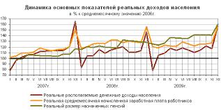 Курсовая работа Основные направления социальной политики  Рисунок 2 Динамика основных показателей реальных доходов населения в России в 2007 2009 г 29