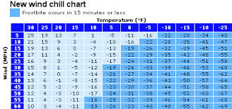 Wind Chill Chart Degrees Celsius Understanding Wind Chill Factors