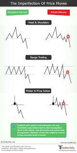 Advanced Forex Patterns Pdf