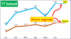 Excel Tricks How To Add Direct Legends To The Chart Itself Excel Tips Dptutorials