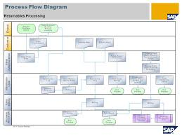 Sap Sales Order Process Flow Chart Sap Sd F Ow Diagram Catalogue Of Schemas