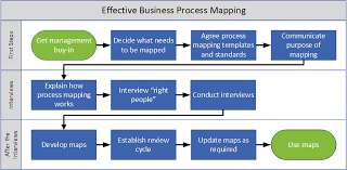 Effective Business Process Mapping Twi