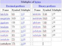Bit Byte Kb Mb Gb Chart Free Computer Help What Is A Bit Byte Kilobyte Megabyte