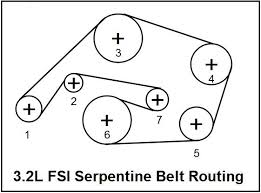 3 2l fsi what s wrong belt tensioner and how to replace it install a serpentine belt place ribbed belt over pulleys in the order as shown in the illustration