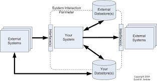 Agile Legacy System Analysis And Integration Modeling