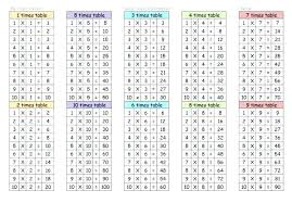 Multiplication Tables 1 10 Multiplication Table 1 10 Answer Sheet Free Printable School