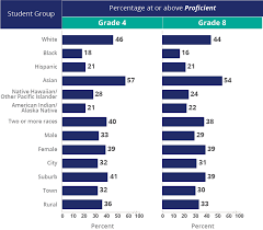 4th Grade Reading Level Chart Naep 2015 Mathematics Reading Reading National