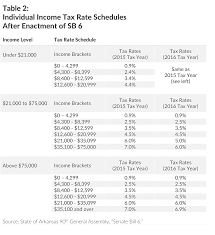 Arkansas Lawmakers Enact Complicated Middle Class Tax Cut